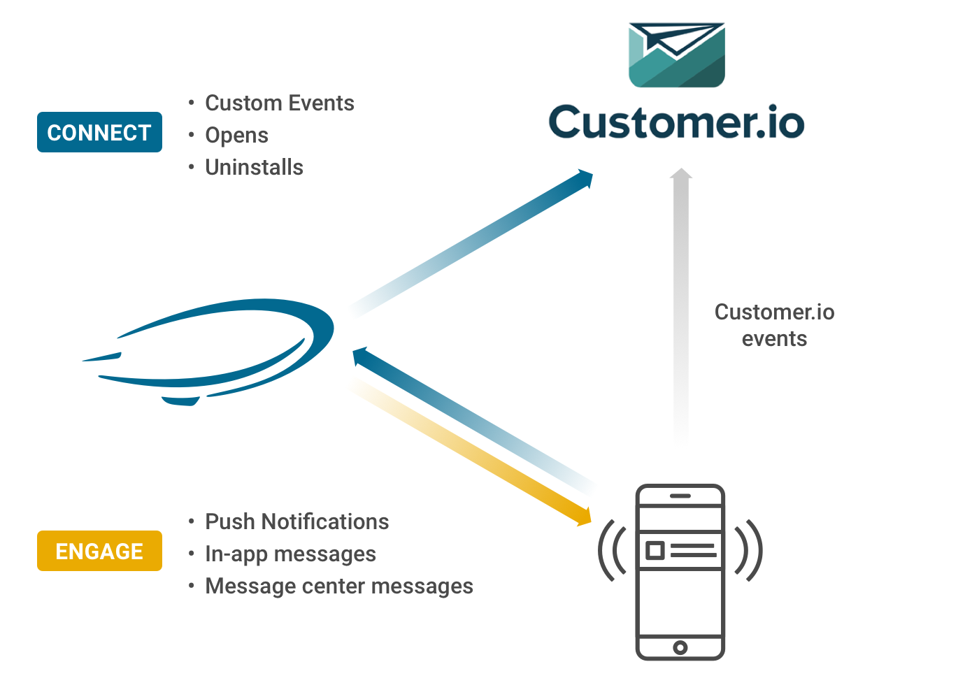 Urban Airship to Customer.io event data flow