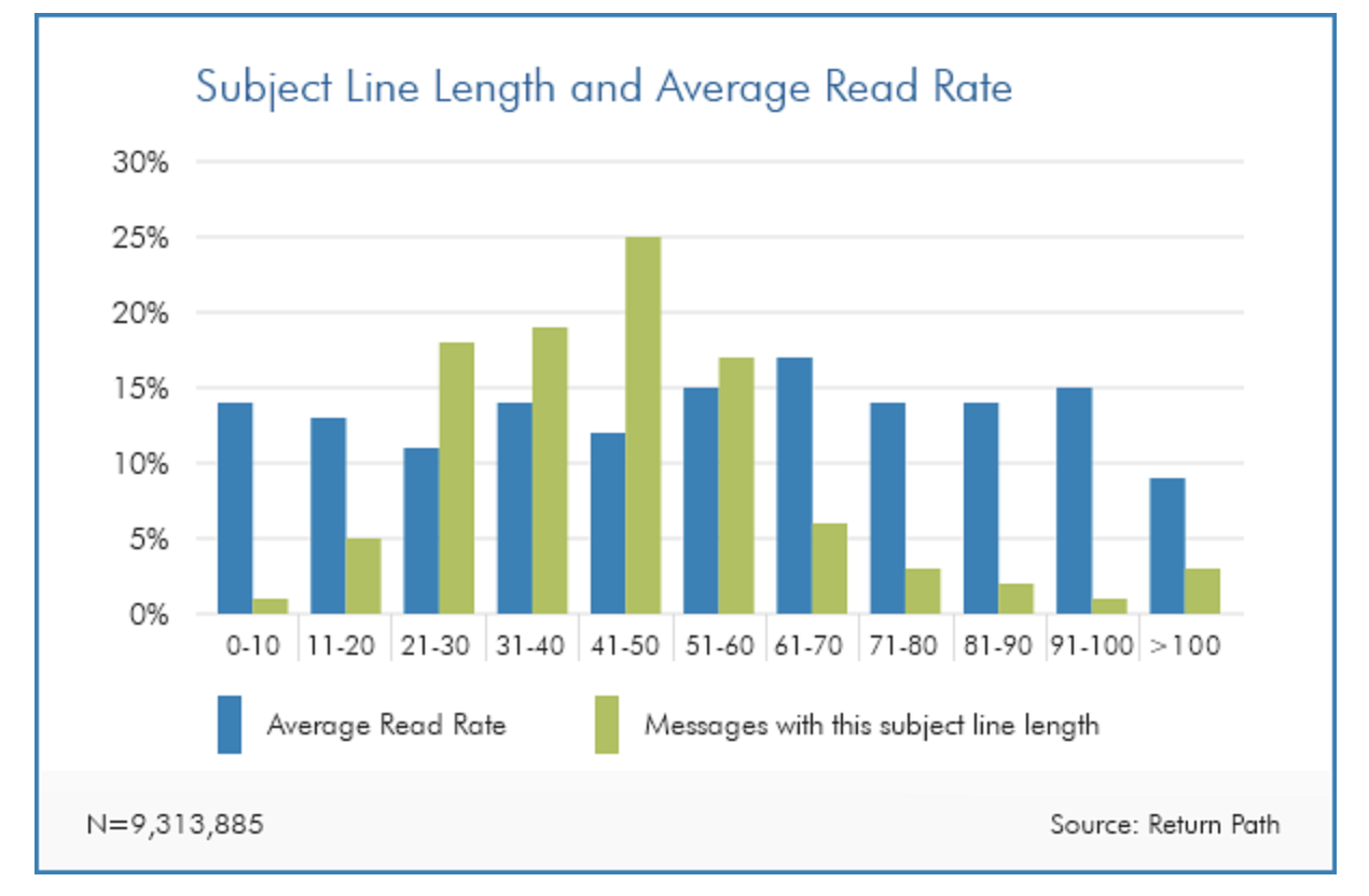 transactional email best practices graph